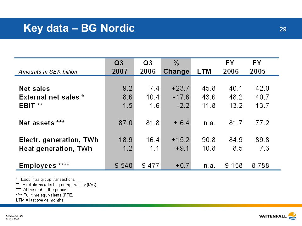 © Vattenfall AB 31 Oct 2007 29 Key data – BG Nordic