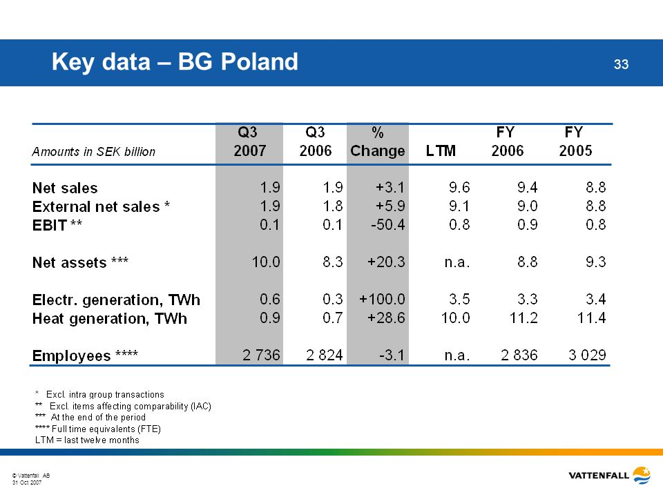 © Vattenfall AB 31 Oct 2007 33 Key data – BG Poland