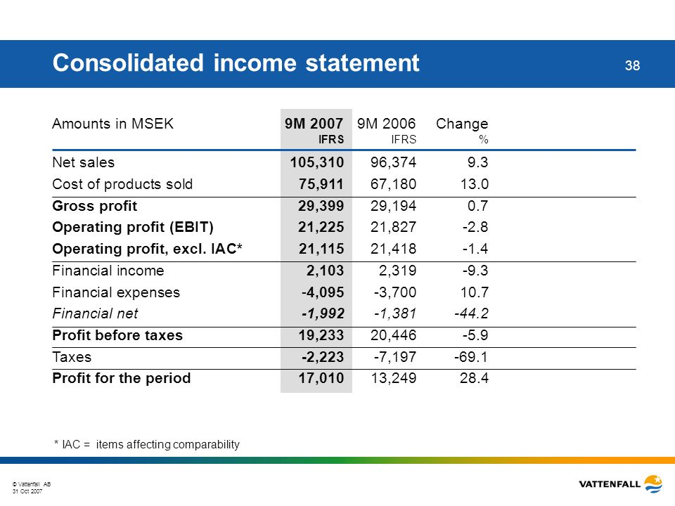 © Vattenfall AB 31 Oct 2007 38 Amounts in MSEK 9M 2007 9M 2006 Change IFRSIFRS% Consolidated income statement * IAC = items affecting comparability Net sales105,31096,3749.3 Cost of products sold75,91167,18013.0 Gross profit29,39929,1940.7 Operating profit (EBIT)21,22521,827-2.8 Operating profit, excl.