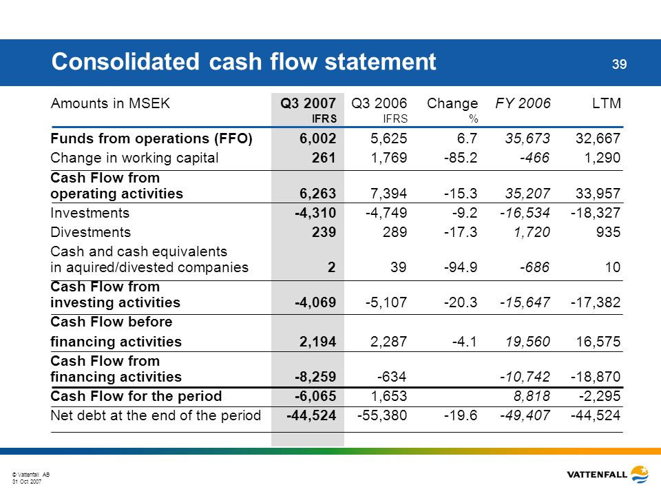 © Vattenfall AB 31 Oct 2007 39 Amounts in MSEK Q3 2007 Q3 2006 Change FY 2006LTM IFRSIFRS% Funds from operations (FFO) 6,0025,6256.735,67332,667 Change in working capital2611,769-85.2-4661,290 Cash Flow from operating activities6,2637,394-15.335,20733,957 Investments-4,310-4,749-9.2-16,534-18,327 Divestments239289-17.31,720935 Cash and cash equivalents in aquired/divested companies239-94.9-68610 Cash Flow from investing activities -4,069-5,107-20.3-15,647-17,382 Cash Flow before financing activities 2,1942,287-4.119,56016,575 Cash Flow from financing activities-8,259-634-10,742-18,870 Cash Flow for the period-6,0651,6538,818-2,295 Net debt at the end of the period-44,524-55,380-19.6-49,407-44,524 Consolidated cash flow statement