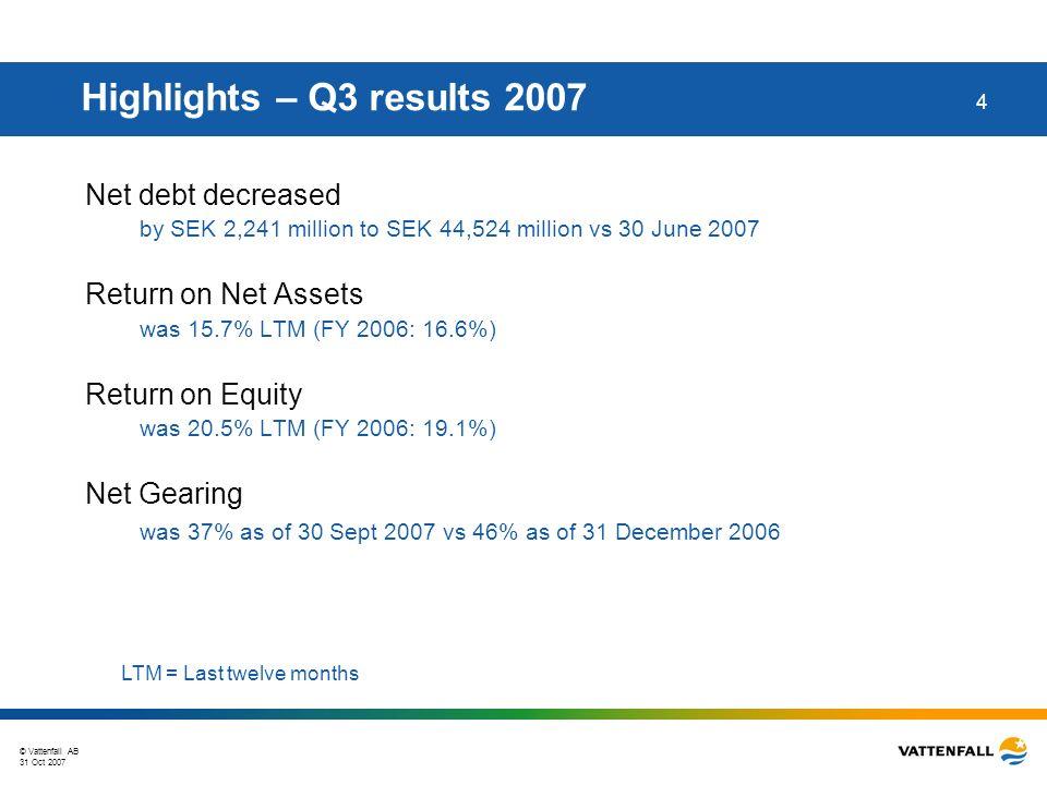 © Vattenfall AB 31 Oct 2007 35 Net debt development SEK million Capital Securities SEK 9.1 billion Acquisition of Elsam shares Acquisition of Bewag and GZE shares Dividend paid