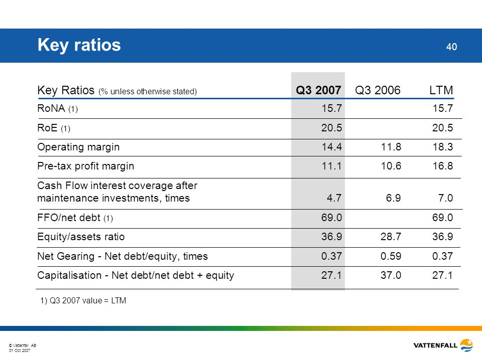 © Vattenfall AB 31 Oct 2007 40 Key ratios Key Ratios (% unless otherwise stated) Q3 2007Q3 2006LTM RoNA (1) 15.715.7 RoE (1) 20.520.5 Operating margin 14.411.818.3 Pre-tax profit margin 11.110.616.8 Cash Flow interest coverage after maintenance investments, times 4.76.97.0 FFO/net debt (1) 69.069.0 Equity/assets ratio36.928.736.9 Net Gearing - Net debt/equity, times 0.370.590.37 Capitalisation - Net debt/net debt + equity 27.137.027.1 1) Q3 2007 value = LTM