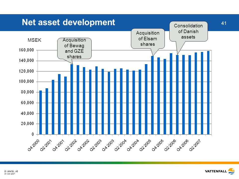 © Vattenfall AB 31 Oct 2007 41 Net asset development MSEK Acquisition of Elsam shares Acquisition of Bewag and GZE shares Consolidation of Danish assets