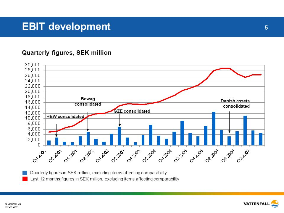 © Vattenfall AB 31 Oct 2007 26 EBIT 9M 2007 vs 9M 2006 – secondary segments 21 827 21 225 2 651 1 383 1 279 457 134 -1 214 756 0 2 000 4 000 6 000 8 000 10 000 12 000 14 000 16 000 18 000 20 000 22 000 24 000 26 000 Q1-Q3 2006GenerationHeatNetworksMarketsOtherQ1-Q3 2007 Millions of SEK Sales VTS VTS= Vattenfall Trading Services