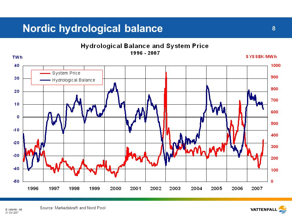 © Vattenfall AB 31 Oct 2007 9 Increasing electricity forward prices