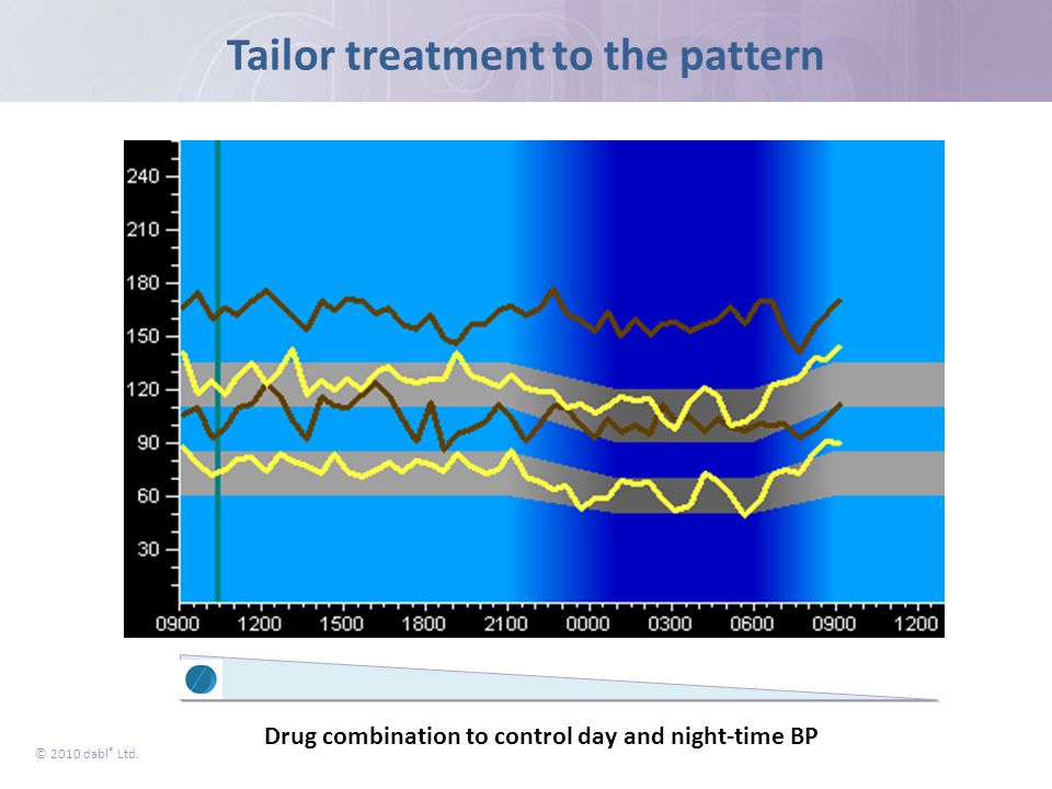 © 2010 dabl ® Ltd. Drug combination to control day and night-time BP Tailor treatment to the pattern