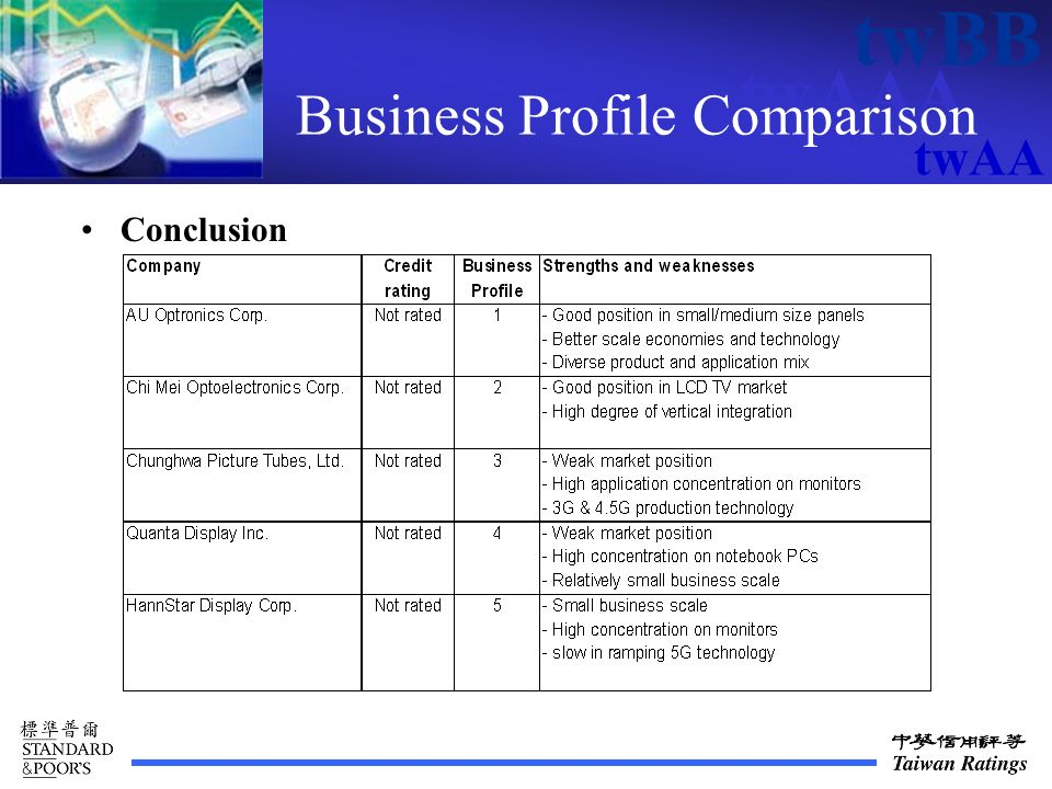 twAAA twBB twAA Business Profile Comparison Conclusion