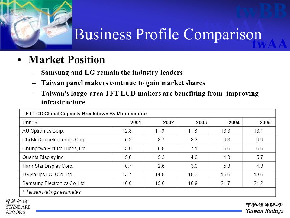 twAAA twBB twAA Business Profile Comparison Market Position –Samsung and LG remain the industry leaders –Taiwan panel makers continue to gain market shares –Taiwan s large-area TFT LCD makers are benefiting from improving infrastructure TFT-LCD Global Capacity Breakdown By Manufacturer Unit: %20012002200320042005* AU Optronics Corp.
