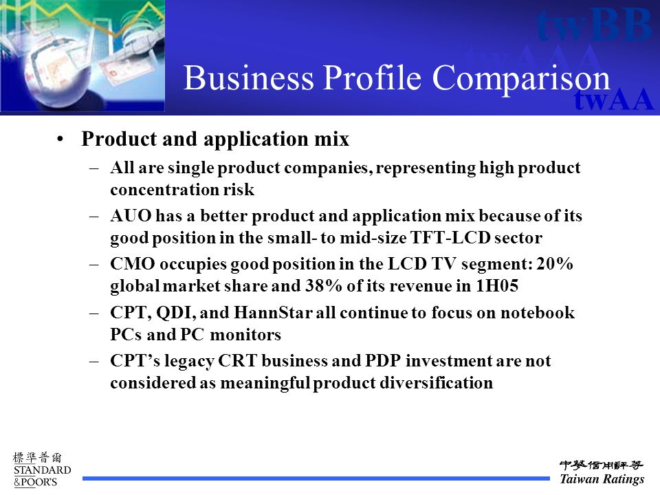 twAAA twBB twAA Business Profile Comparison Product and application mix –All are single product companies, representing high product concentration risk –AUO has a better product and application mix because of its good position in the small- to mid-size TFT-LCD sector –CMO occupies good position in the LCD TV segment: 20% global market share and 38% of its revenue in 1H05 –CPT, QDI, and HannStar all continue to focus on notebook PCs and PC monitors –CPTs legacy CRT business and PDP investment are not considered as meaningful product diversification