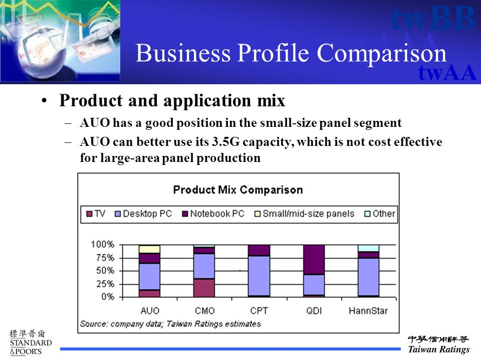 twAAA twBB twAA Business Profile Comparison Product and application mix –AUO has a good position in the small-size panel segment –AUO can better use its 3.5G capacity, which is not cost effective for large-area panel production