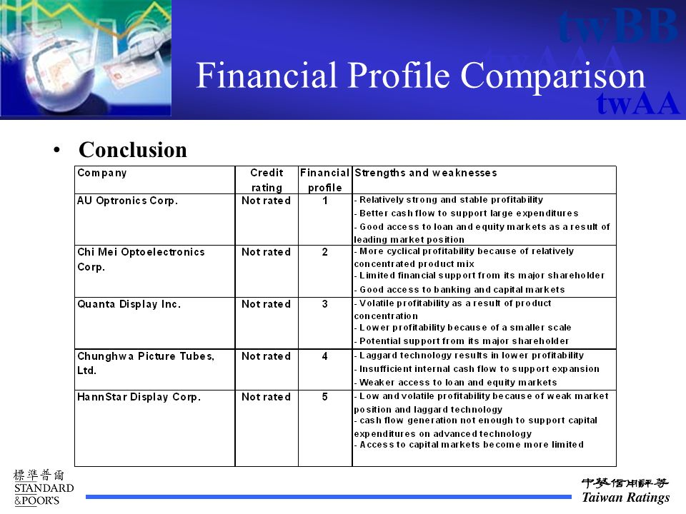 twAAA twBB twAA Financial Profile Comparison Conclusion