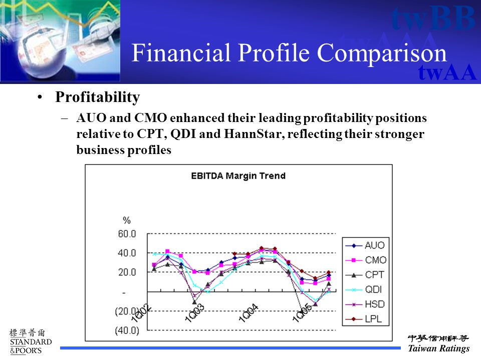 twAAA twBB twAA Financial Profile Comparison Profitability –AUO and CMO enhanced their leading profitability positions relative to CPT, QDI and HannStar, reflecting their stronger business profiles