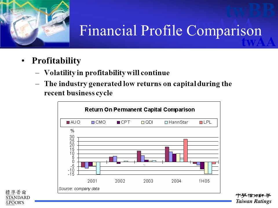 twAAA twBB twAA Financial Profile Comparison Profitability –Volatility in profitability will continue –The industry generated low returns on capital during the recent business cycle