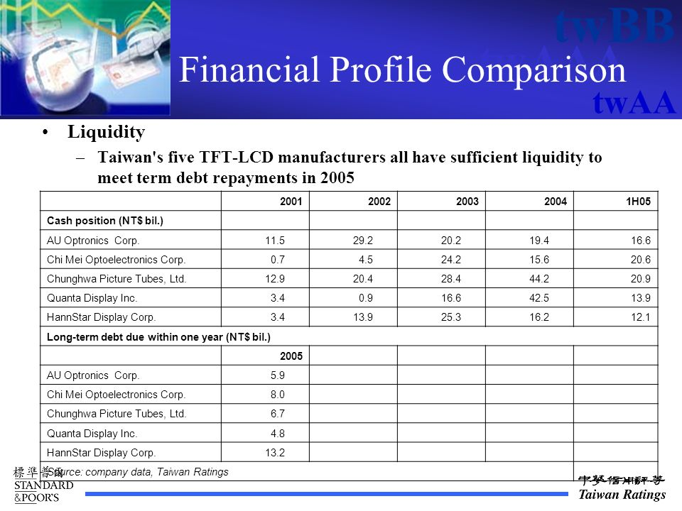 twAAA twBB twAA Financial Profile Comparison Liquidity –Taiwan s five TFT-LCD manufacturers all have sufficient liquidity to meet term debt repayments in 2005 20012002200320041H05 Cash position (NT$ bil.) AU Optronics Corp.