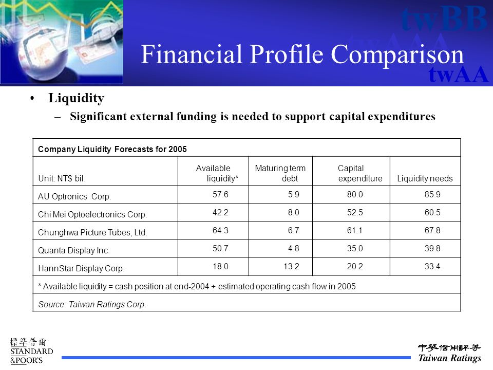 twAAA twBB twAA Financial Profile Comparison Liquidity –Significant external funding is needed to support capital expenditures Company Liquidity Forecasts for 2005 Unit: NT$ bil.