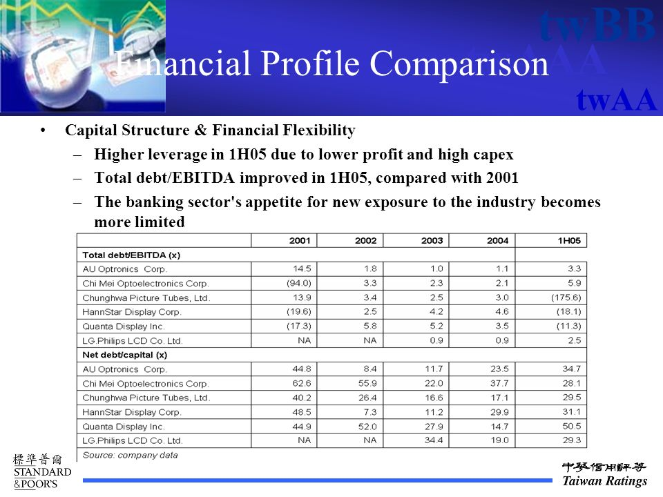 twAAA twBB twAA Financial Profile Comparison Capital Structure & Financial Flexibility –Higher leverage in 1H05 due to lower profit and high capex –Total debt/EBITDA improved in 1H05, compared with 2001 –The banking sector s appetite for new exposure to the industry becomes more limited