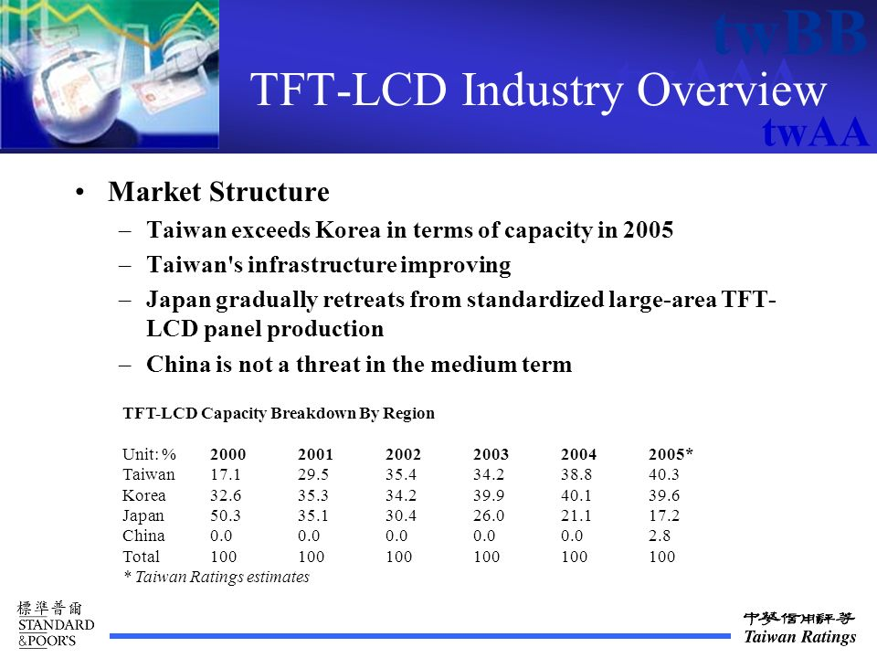 twAAA twBB twAA TFT-LCD Industry Overview Market Structure –Taiwan exceeds Korea in terms of capacity in 2005 –Taiwan s infrastructure improving –Japan gradually retreats from standardized large-area TFT- LCD panel production –China is not a threat in the medium term TFT-LCD Capacity Breakdown By Region Unit: %200020012002200320042005* Taiwan17.1 29.5 35.4 34.2 38.8 40.3 Korea32.6 35.3 34.2 39.9 40.1 39.6 Japan50.3 35.1 30.4 26.0 21.1 17.2 China0.0 0.0 0.0 0.0 0.0 2.8 Total100100100100100100 * Taiwan Ratings estimates