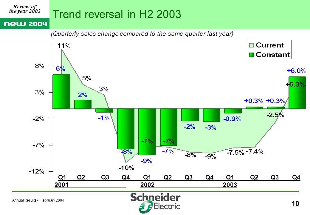 Annual Results - February Q1 Q2Q3Q4Q1Q2Q3Q4Q1Q2Q3Q (Quarterly sales change compared to the same quarter last year) Trend reversal in H Review of the year 2003
