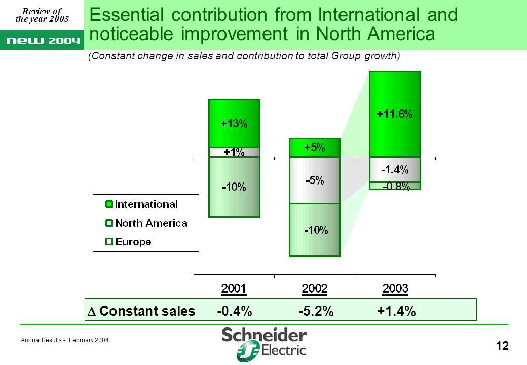 Annual Results - February Constant sales-0.4%-5.2%+1.4% (Constant change in sales and contribution to total Group growth) Essential contribution from International and noticeable improvement in North America Review of the year 2003