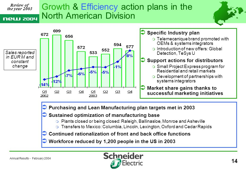 Annual Results - February Specific Industry plan Telemecanique brand promoted with OEMs & systems integrators Introduction of new offers: Global Detection, TeSys U Support actions for distributors Small Project Express program for Residential and retail markets Development of partnerships with systems integrators Market share gains thanks to successful marketing initiatives Purchasing and Lean Manufacturing plan targets met in 2003 Sustained optimization of manufacturing base Plants closed or being closed: Raleigh, Ballinasloe, Monroe and Asheville Transfers to Mexico: Columbia, Lincoln, Lexington, Oxford and Cedar Rapids Continued rationalization of front and back office functions Workforce reduced by 1,200 people in the US in 2003 Growth & Efficiency action plans in the North American Division Review of the year 2003 Sales reported in EUR M and constant change