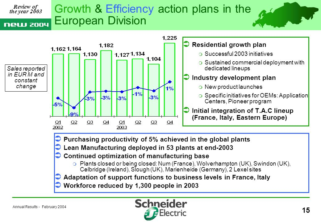 Annual Results - February Residential growth plan Successful 2003 initiatives Sustained commercial deployment with dedicated lineups Industry development plan New product launches Specific initiatives for OEMs: Application Centers, Pioneer program Initial integration of T.A.C lineup (France, Italy, Eastern Europe) Growth & Efficiency action plans in the European Division Purchasing productivity of 5% achieved in the global plants Lean Manufacturing deployed in 53 plants at end-2003 Continued optimization of manufacturing base Plants closed or being closed: Num (France), Wolverhampton (UK), Swindon (UK), Celbridge (Ireland), Slough (UK), Marienheide (Germany), 2 Lexel sites Adaptation of support functions to business levels in France, Italy Workforce reduced by 1,300 people in 2003 Review of the year 2003 Sales reported in EUR M and constant change