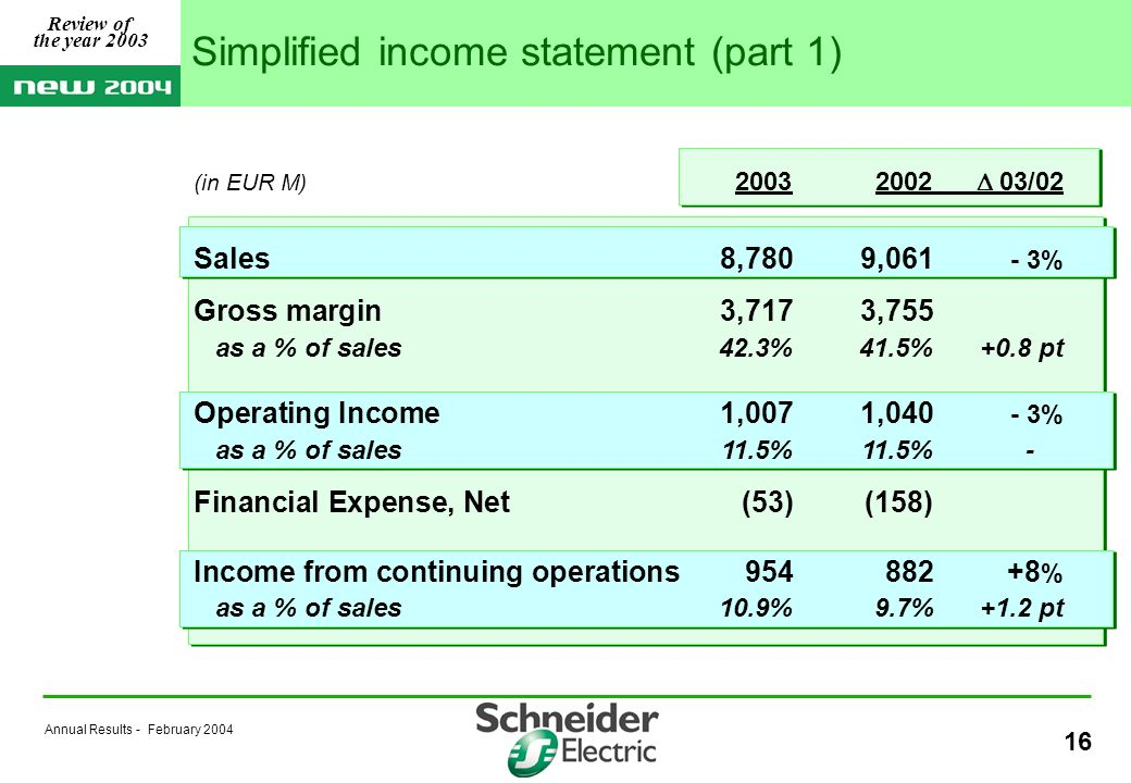 Annual Results - February 2004 16 (in EUR M) 20032002 03/02 Sales8,7809,061 - 3% Gross margin 3,7173,755 as a % of sales42.3%41.5%+0.8 pt Operating Income1,0071,040 - 3% as a % of sales 11.5% 11.5%- Financial Expense, Net (53)(158) Income from continuing operations 954882+8 % as a % of sales10.9% 9.7%+1.2 pt Simplified income statement (part 1) Review of the year 2003