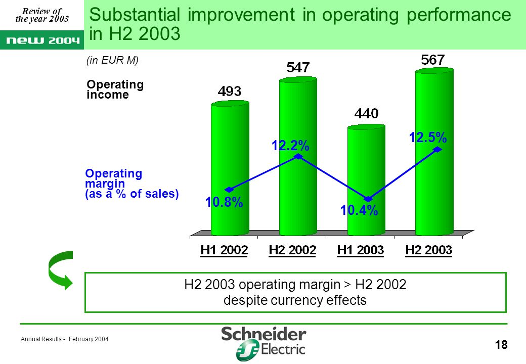 Annual Results - February 2004 18 Operating margin (as a % of sales) Operating income 10.8% 12.5% 12.2% 10.4% Substantial improvement in operating performance in H2 2003 H2 2003 operating margin > H2 2002 despite currency effects (in EUR M) Review of the year 2003