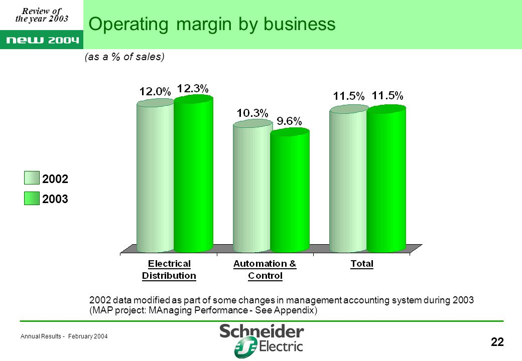 Annual Results - February 2004 22 Operating margin by business 2002 2003 (as a % of sales) Review of the year 2003 2002 data modified as part of some changes in management accounting system during 2003 (MAP project: MAnaging Performance - See Appendix)