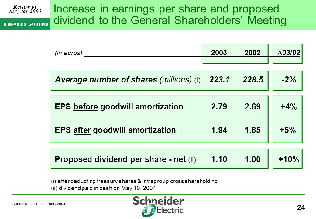 Annual Results - February 2004 24 Increase in earnings per share and proposed dividend to the General Shareholders Meeting (in euros) 20032002 03/02 Average number of shares (millions) (i) 223.1228.5-2% EPS before goodwill amortization2.792.69+4% EPS after goodwill amortization1.941.85+5% Proposed dividend per share - net (ii) 1.101.00+10% (i) after deducting treasury shares & intragroup cross shareholding (ii) dividend paid in cash on May 10, 2004 Review of the year 2003
