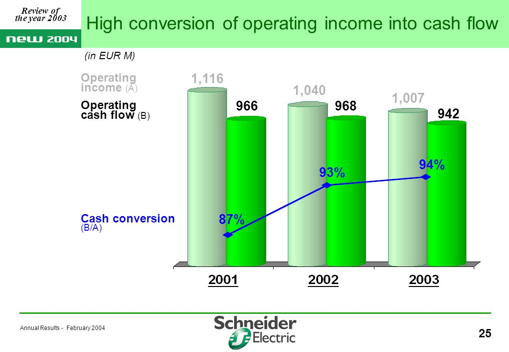 Annual Results - February 2004 25 968966 (in EUR M) 1,116 1,040 Operating income (A) Operating cash flow (B) Cash conversion (B/A) 87% 93% 94% 1,007 942 High conversion of operating income into cash flow Review of the year 2003
