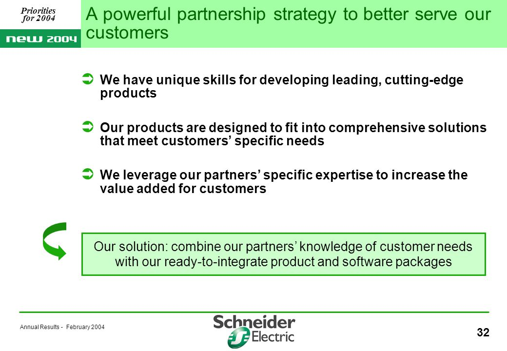 Annual Results - February 2004 32 A powerful partnership strategy to better serve our customers We have unique skills for developing leading, cutting-edge products Our products are designed to fit into comprehensive solutions that meet customers specific needs We leverage our partners specific expertise to increase the value added for customers Our solution: combine our partners knowledge of customer needs with our ready-to-integrate product and software packages Priorities for 2004