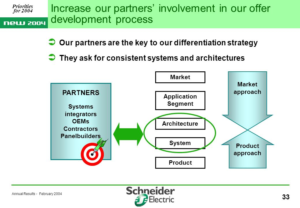 Annual Results - February Our partners are the key to our differentiation strategy They ask for consistent systems and architectures Increase our partners involvement in our offer development process Product Market Application Segment Architecture System PARTNERS Systems integrators OEMs Contractors Panelbuilders Product approach Market approach Priorities for 2004