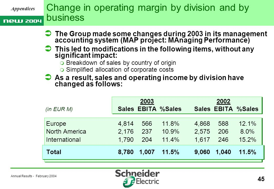 Annual Results - February Change in operating margin by division and by business The Group made some changes during 2003 in its management accounting system (MAP project: MAnaging Performance) This led to modifications in the following items, without any significant impact: Breakdown of sales by country of origin Simplified allocation of corporate costs As a result, sales and operating income by division have changed as follows: SalesEBITA%SalesSalesEBITA%Sales Europe4, %4, % North America2, %2, % International1, %1, % Total8,7801, %9,0601, % Appendices (in EUR M)