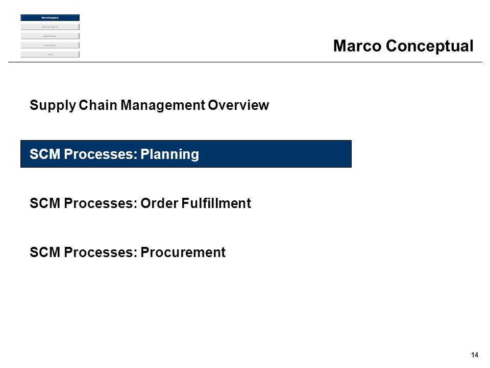 14 Marco Conceptual Supply Chain Management Overview SCM Processes: Planning SCM Processes: Order Fulfillment SCM Processes: Procurement