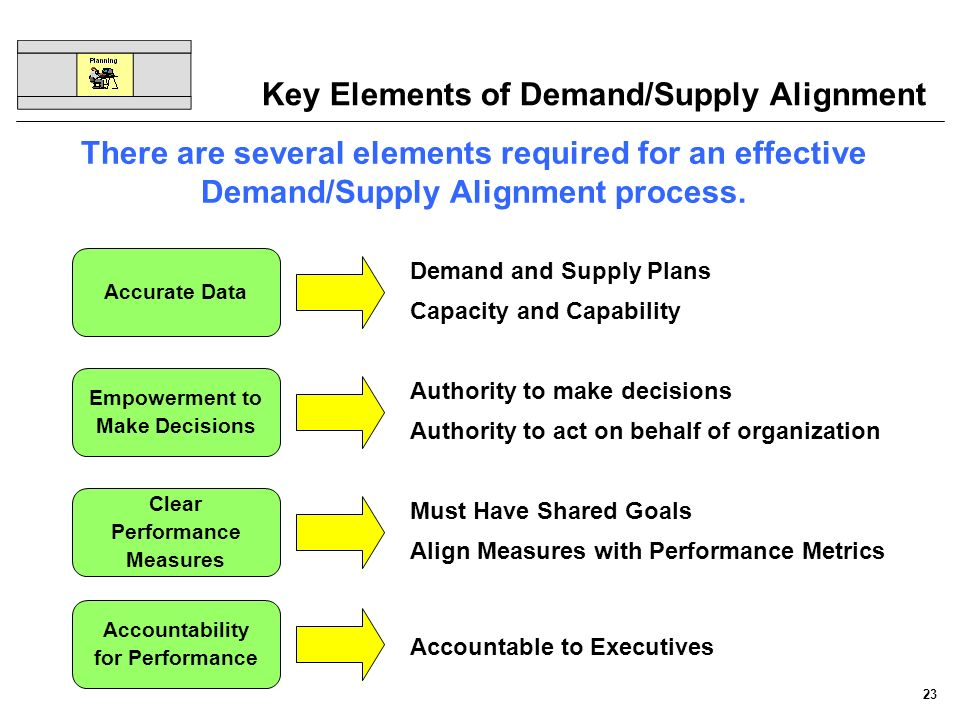 23 Key Elements of Demand/Supply Alignment There are several elements required for an effective Demand/Supply Alignment process. Empowerment to Make D