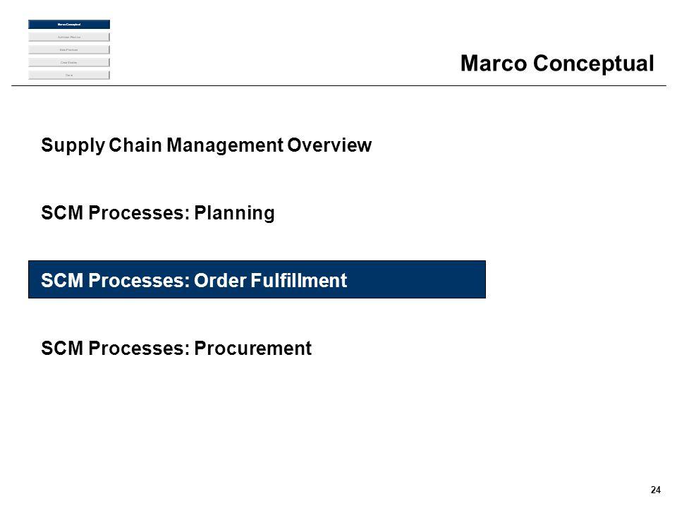 24 Marco Conceptual Supply Chain Management Overview SCM Processes: Planning SCM Processes: Order Fulfillment SCM Processes: Procurement