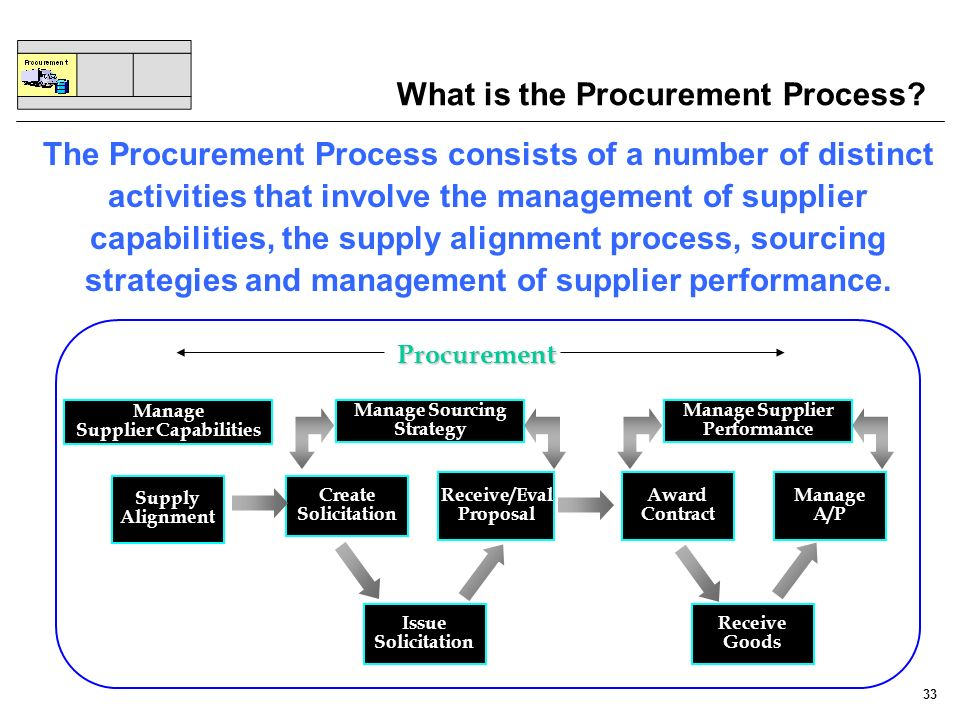 33 What is the Procurement Process? The Procurement Process consists of a number of distinct activities that involve the management of supplier capabi