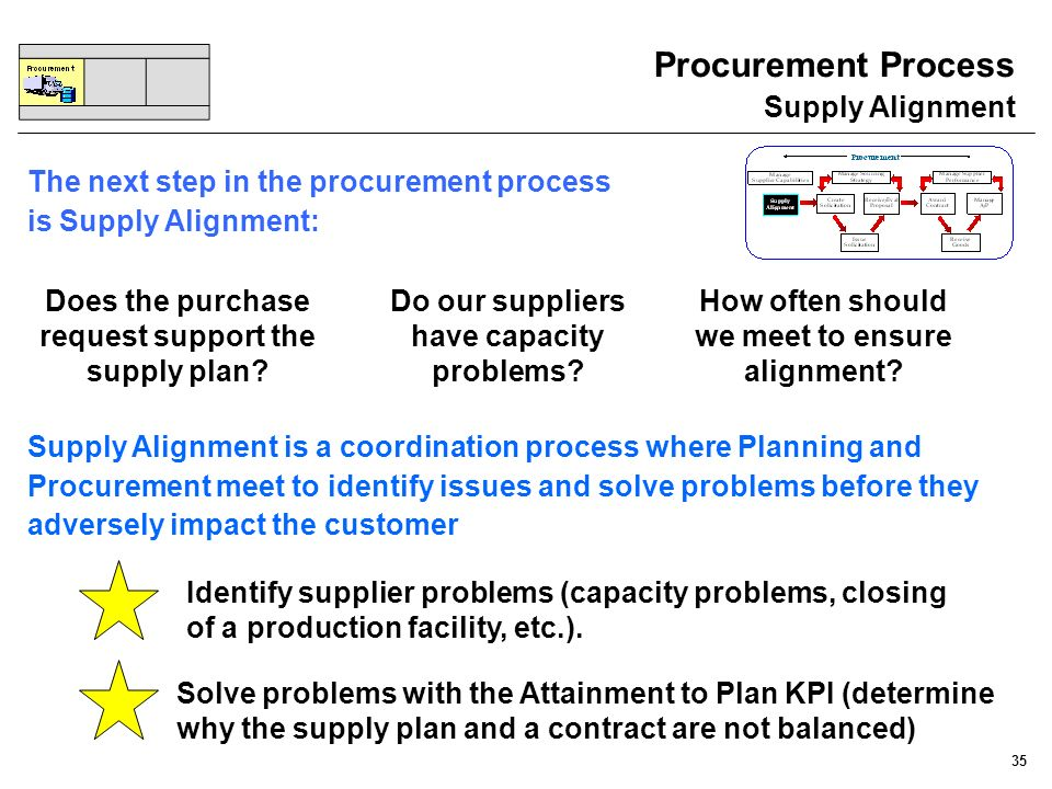 35 Procurement Process Supply Alignment The next step in the procurement process is Supply Alignment: Does the purchase request support the supply pla