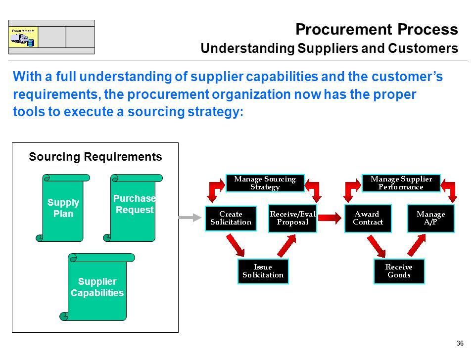 36 Procurement Process Understanding Suppliers and Customers With a full understanding of supplier capabilities and the customers requirements, the pr