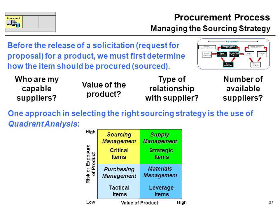 37 Procurement Process Managing the Sourcing Strategy Before the release of a solicitation (request for proposal) for a product, we must first determi