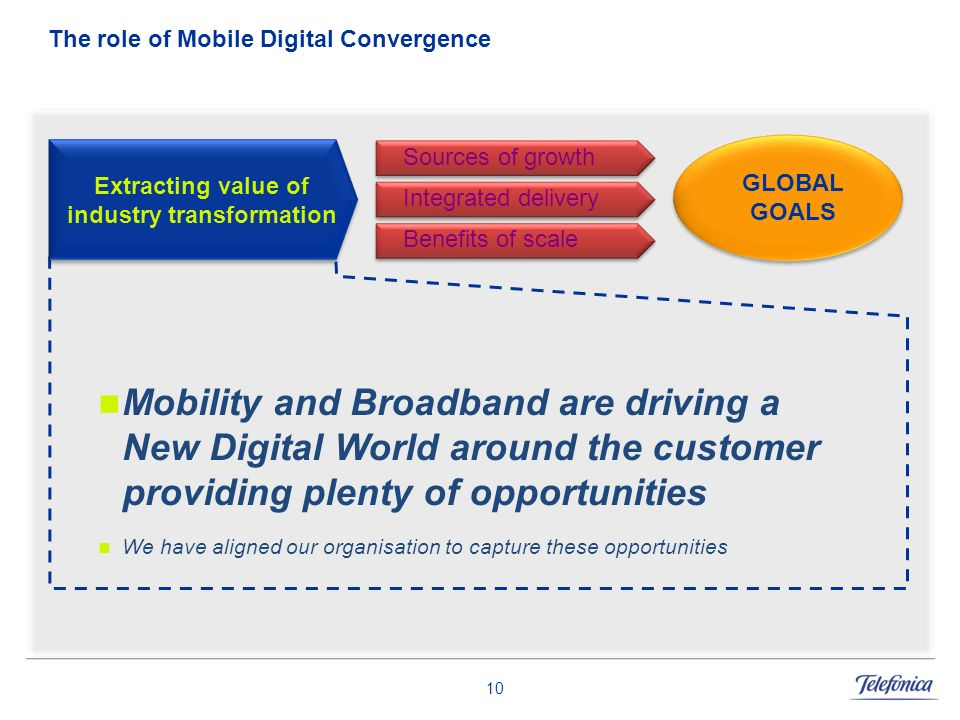 10 The role of Mobile Digital Convergence Mobility and Broadband are driving a New Digital World around the customer providing plenty of opportunities