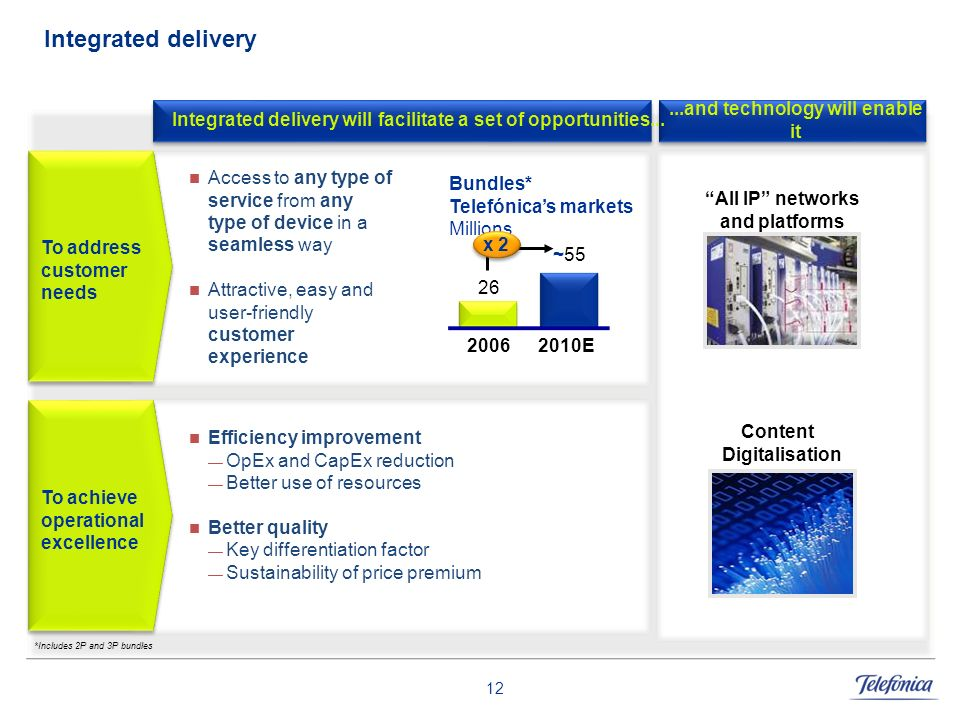12 Integrated delivery Integrated delivery will facilitate a set of opportunities......and technology will enable it Access to any type of service fro