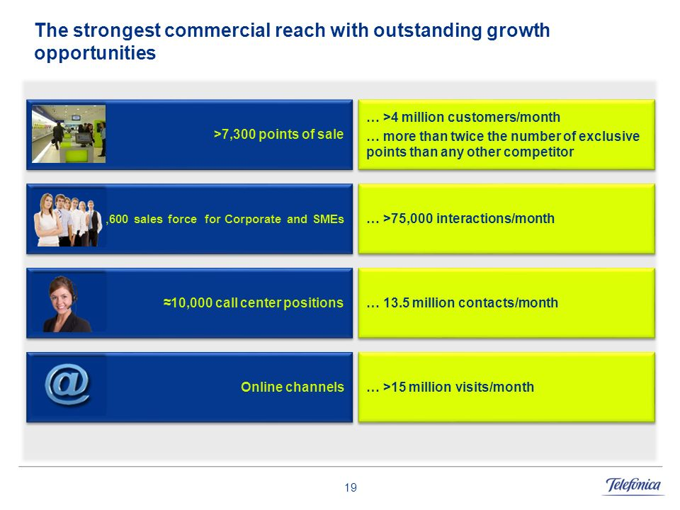 19 The strongest commercial reach with outstanding growth opportunities 2,600 sales force for Corporate and SMEs … >75,000 interactions/month 10,000 c