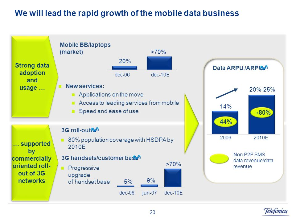 23 We will lead the rapid growth of the mobile data business Mobile BB/laptops (market) Strong data adoption and usage … dec-06 >70% dec-10E New servi