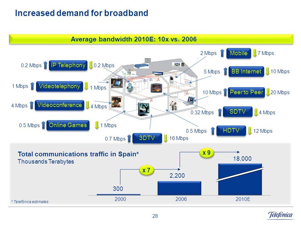 28 Increased demand for broadband 2010E20002006 x 7 x 9 Average bandwidth 2010E: 10x vs. 2006 SDTV 0.32 Mbps4 Mbps Online Games 0.5 Mbps1 Mbps BB Inte