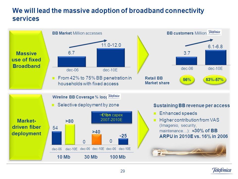 29 We will lead the massive adoption of broadband connectivity services Massive use of fixed Broadband Market- driven fiber deployment BB customers Mi