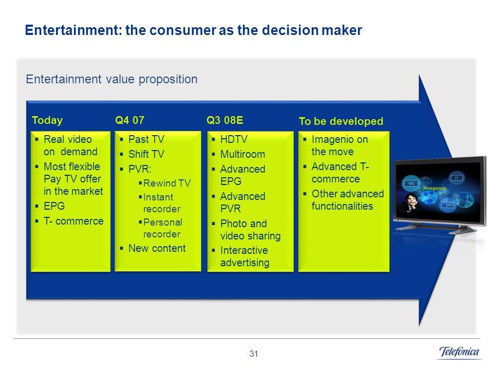 31 Entertainment: the consumer as the decision maker Past TV Shift TV PVR: Rewind TV Instant recorder Personal recorder New content HDTV Multiroom Adv