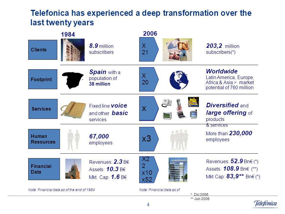 4 Telefonica has experienced a deep transformation over the last twenty years Clients 8.9 million subscribers 203,2 million subscribers(*) 1984 X 21 F