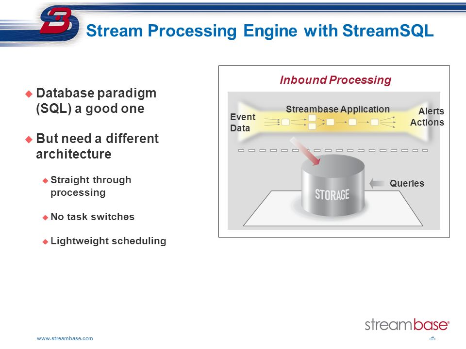 www.streambase.com17 Pictorially: OLTP Data Warehouse Streaming data DBMS apps