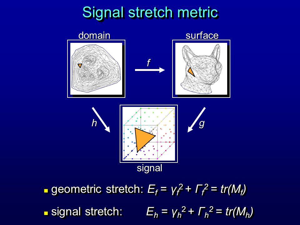 Signal stretch metric f hg n geometric stretch: E f = γ f 2 + Γ f 2 = tr(M f ) n signal stretch: E h = γ h 2 + Γ h 2 = tr(M h ) n geometric stretch: E